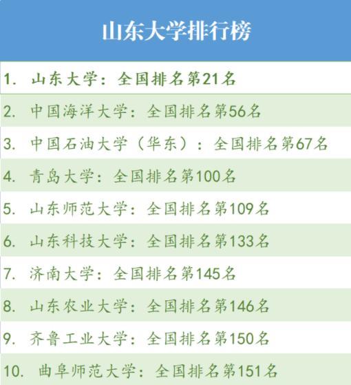 """2021年山东省大学""""十强""""排名 山东十强大学综合实力排名"""