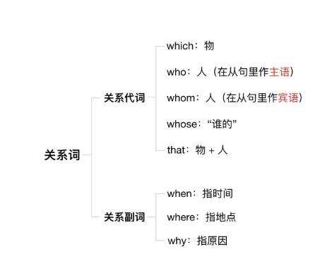 高考必考考点之——非限定性定语从句