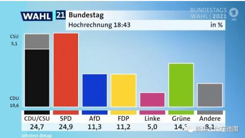 """德国大选初步计票结果出炉,而其他国家看法皆有所不同,场面一度出现""""戏剧性一幕"""""""