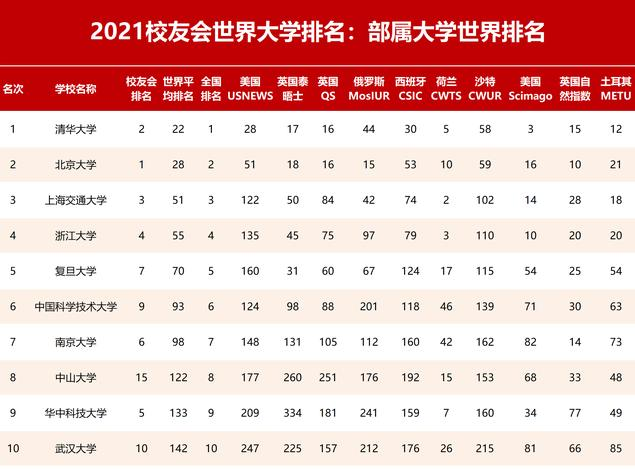 2021校友会中国部属大学世界排名已经出炉,清华大学位居第一,武汉大学排名第十
