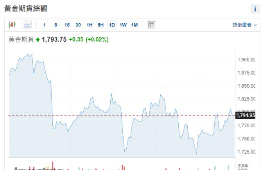 本周黄金一度突破1800美元 通胀预期助金价继续攀升?
