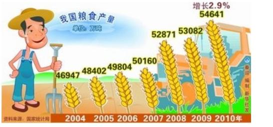 2021春节将至,粮油年货供应是否充足?疫情下2020粮食产量达到13390亿斤
