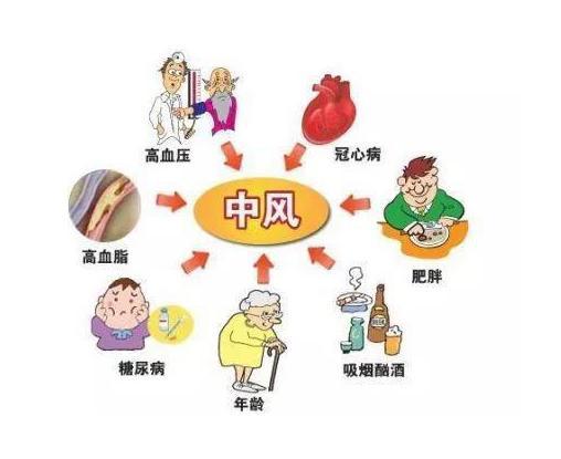 【疾病科普】中风的征兆有哪些?如何预防中风?