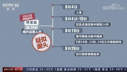 官方:本轮疫情场所聚集性感染明显,莆田疫情疑似源头为何21天才转阳?