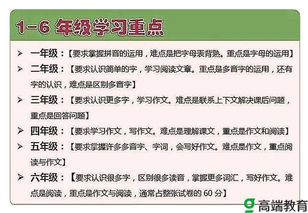 初中语文知识点总结,小学生如何学习好语文知识?