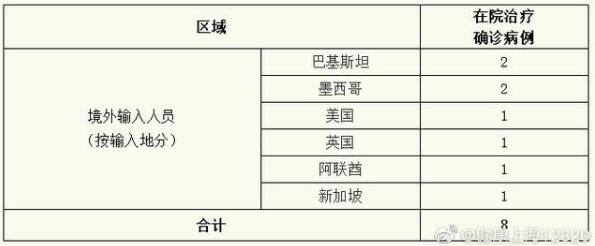上海新增境外输入确诊4例,详情公布