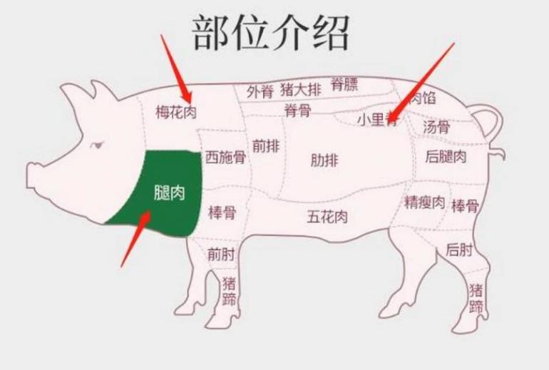 买猪肉时,挑这4个部位,肉质好