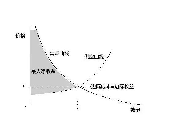 双重边际效应是什么?如何说的通俗易懂?